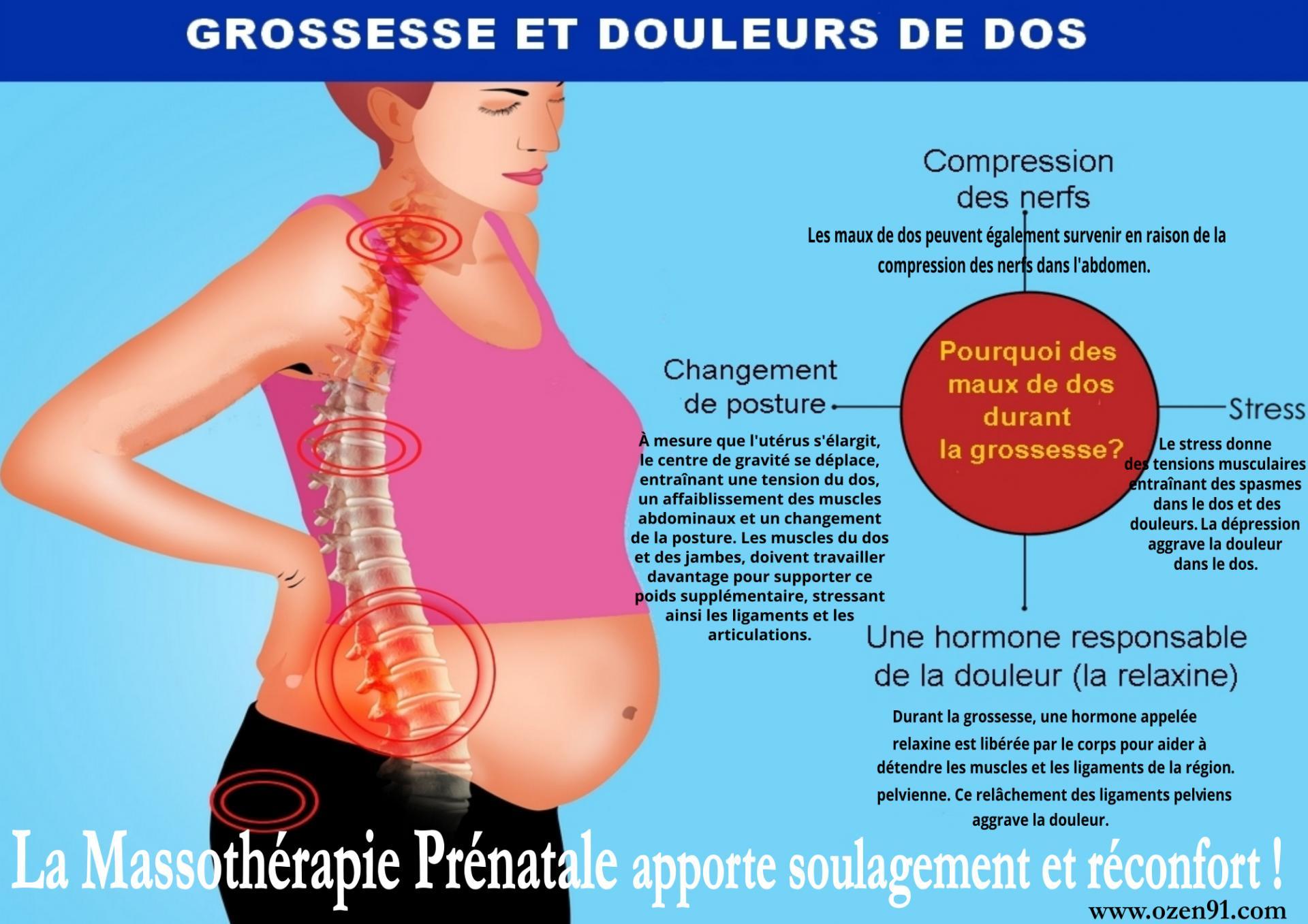 Grossesse et douleurs de dos